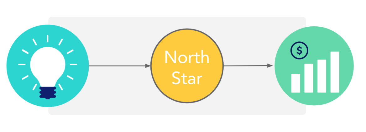 North star framework