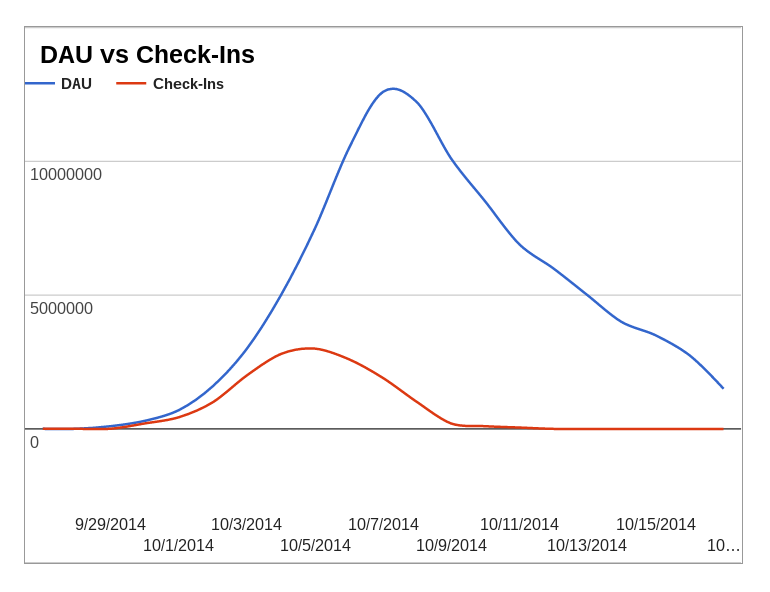 Graph of DAUs vs check-ins one week later