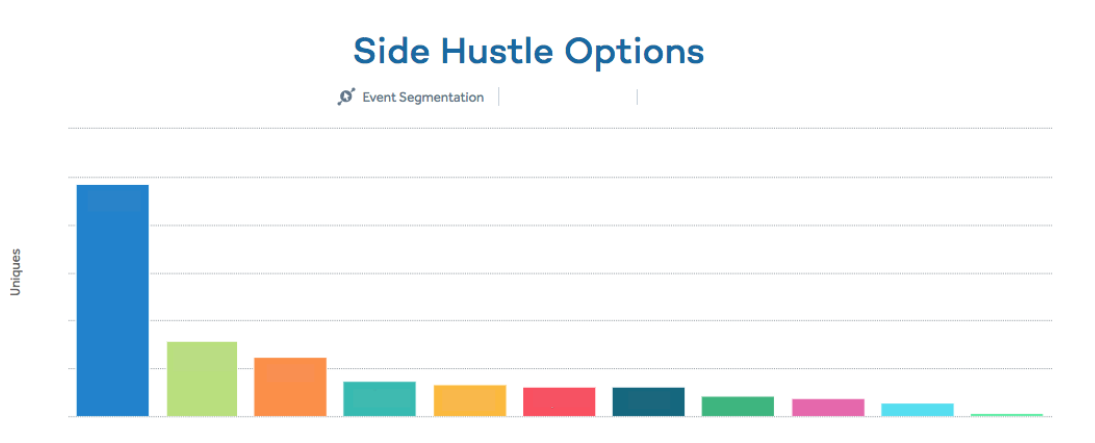 Side hustle options chart