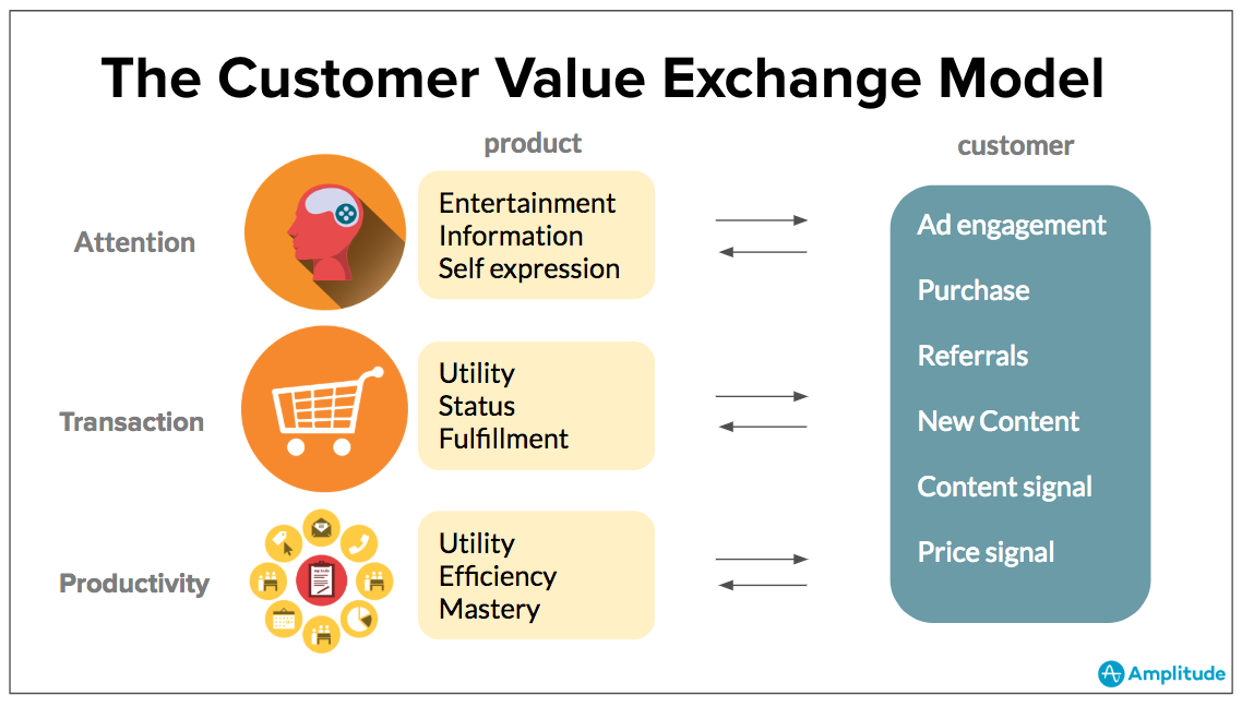 customer-engagement-strategy-value-exchange
