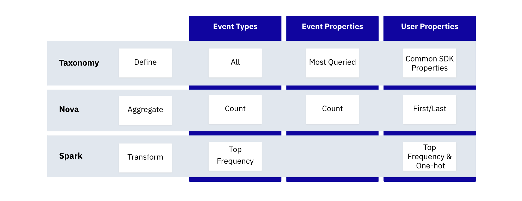 Event types and user properties