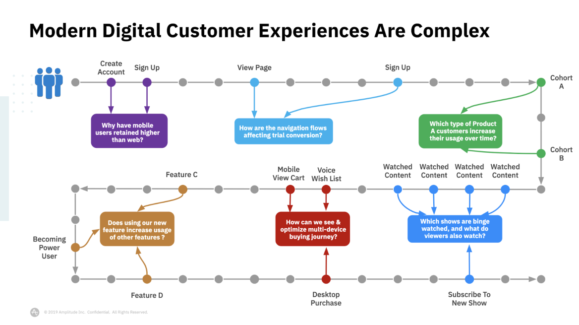 Modern digital customer experiences are complex