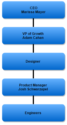 4-growth-team-yahoo-ex