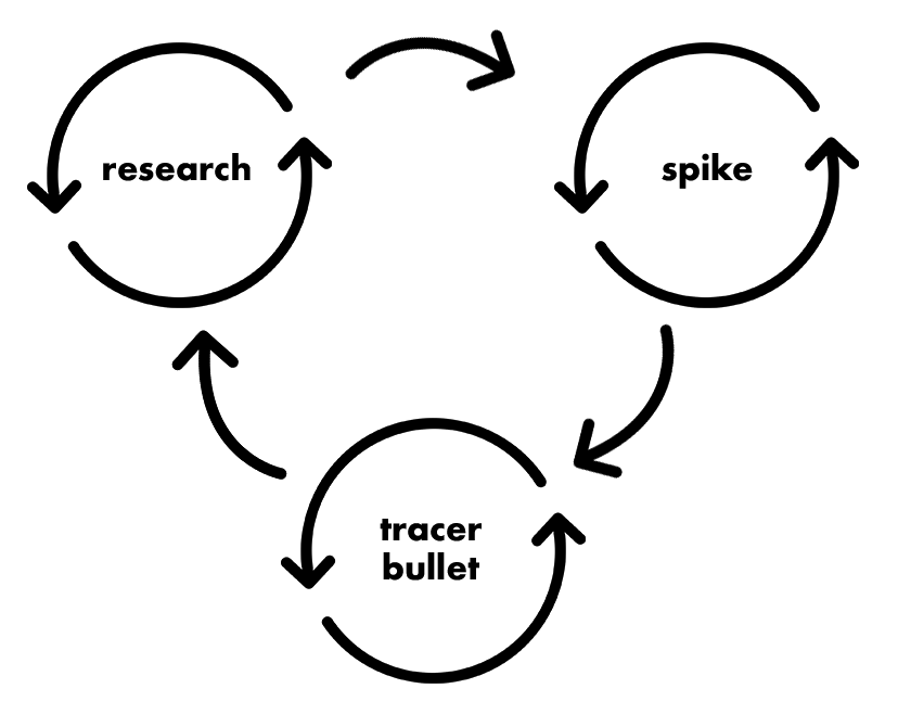 cycles research spike tracer bullet