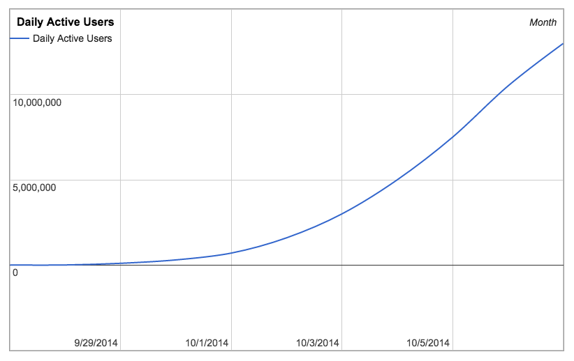 graph of daily active users who have logged in