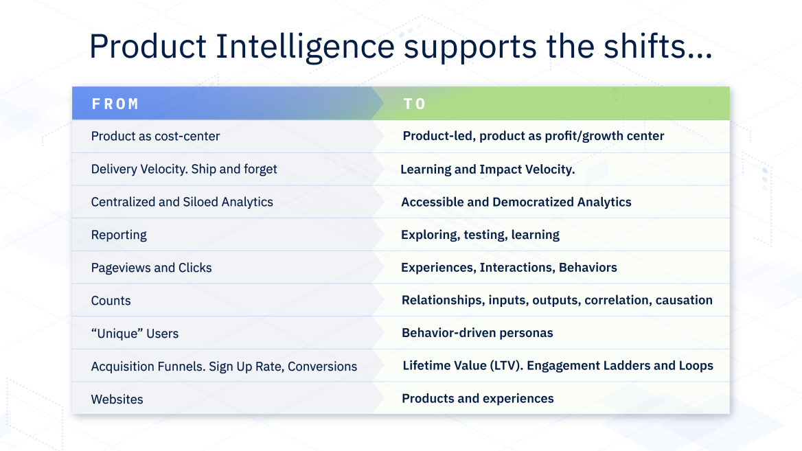 A snapshot look at the difference product intelligence makes for teams