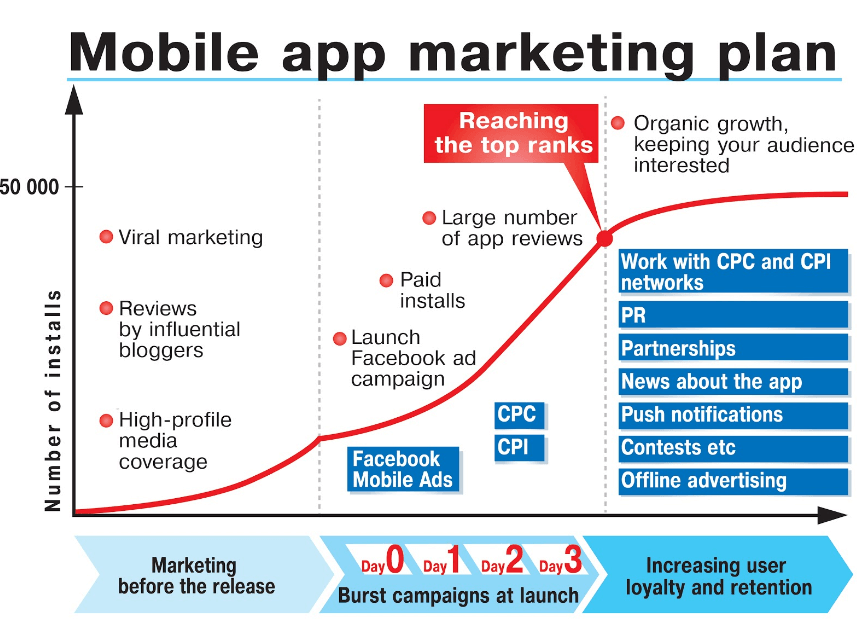 mobile-app-marketing-plan for app downloads and beyond