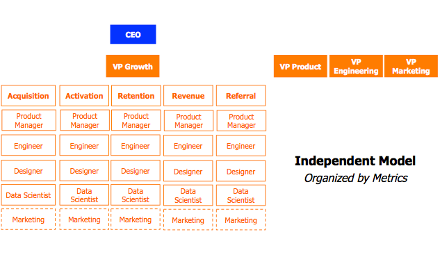 the independent model organized by metrics, where the VP of Growth oversees teams focused on metrics related to different periods of the user lifecycle