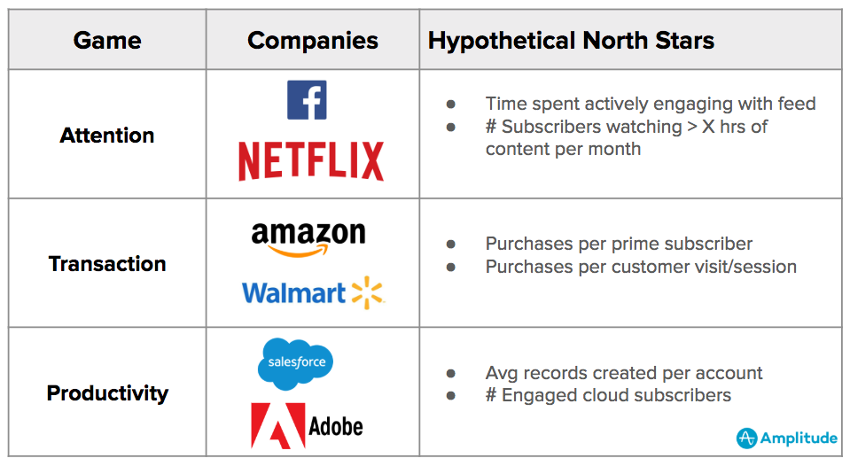 Customer-Engagement-Examples-with-North-Star-Metrics