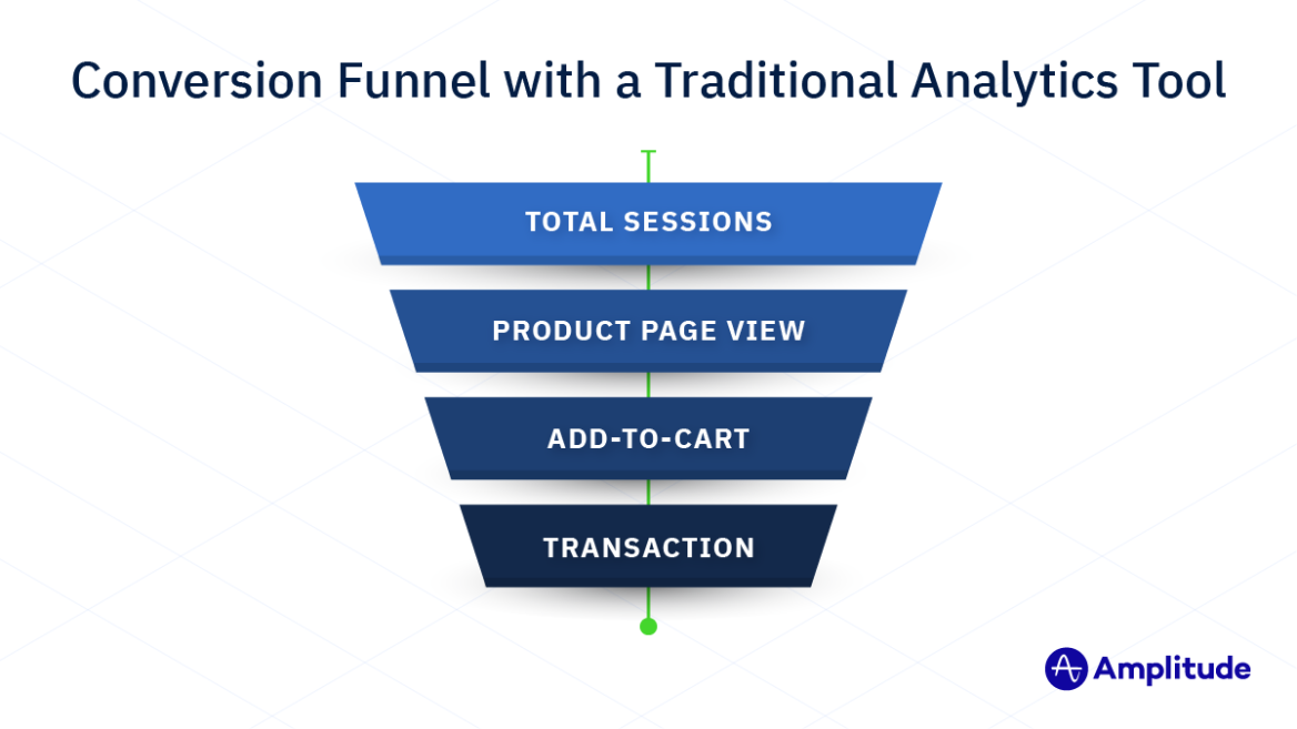 Conversion Funnel with a Traditional Analytics Tool