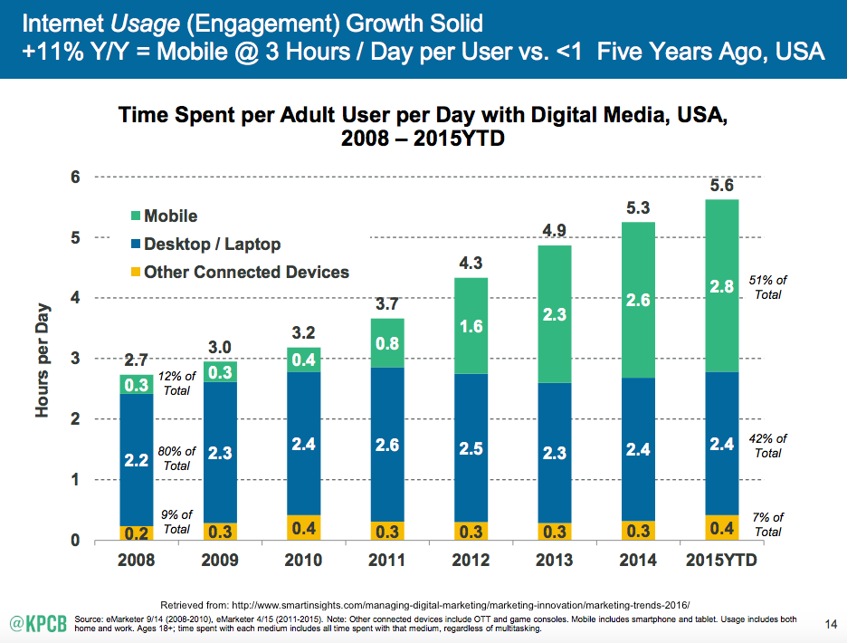 2-mobile-internet-trends-mary-meeker-2015-1