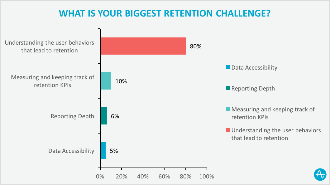 biggest user retention challenge