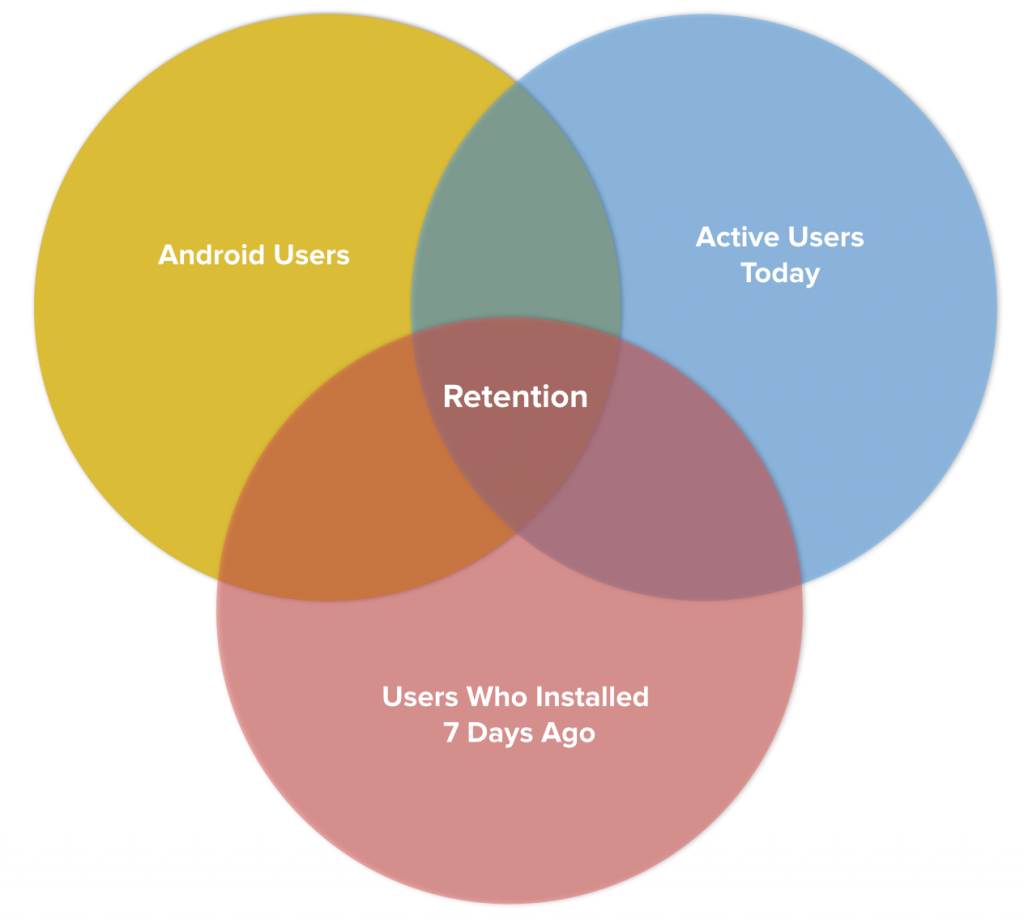 retention-venn