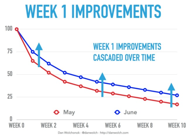 week 1 improvements
