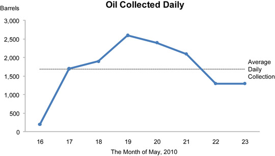 BP oil collection line graph
