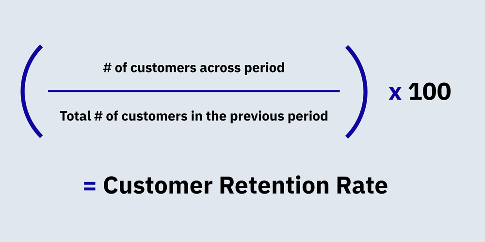 How to calculate customer retention rate: Divide number of customers across period by total number of customers of the previous period