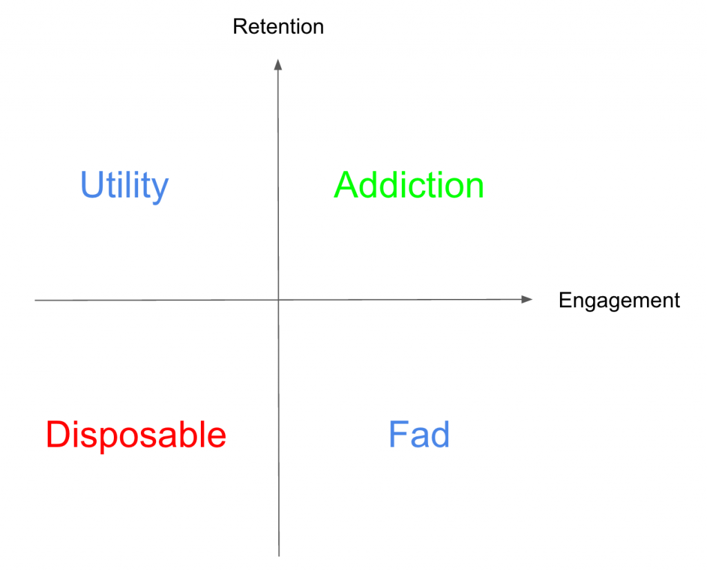 retention and engagement matrix