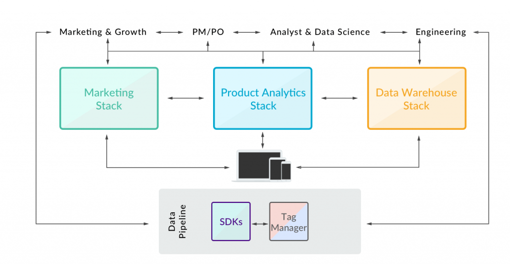 best-in-class-product-stack-separate-marketing-analytics