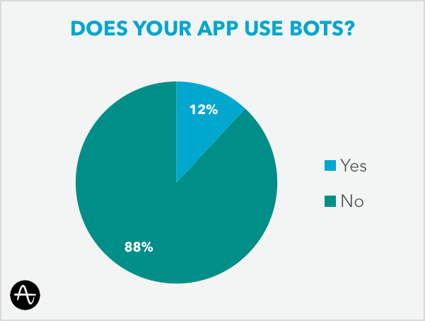 Does your app use bots?