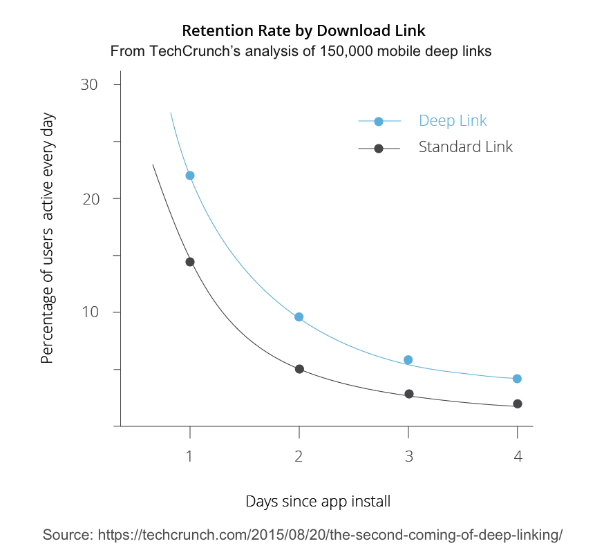 3-deeplink-charts-retention-rate