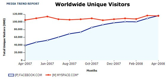 Graph showing the growth of Facebook and MySpace from April 2007 to April 2008, when Facebook overtook MySpace.