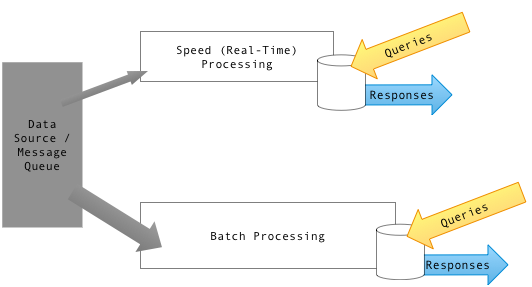 lambda architecture data flow
