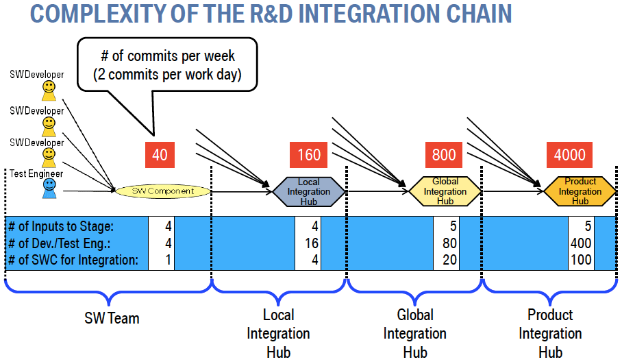 Complexity of the R&D Integration Chain