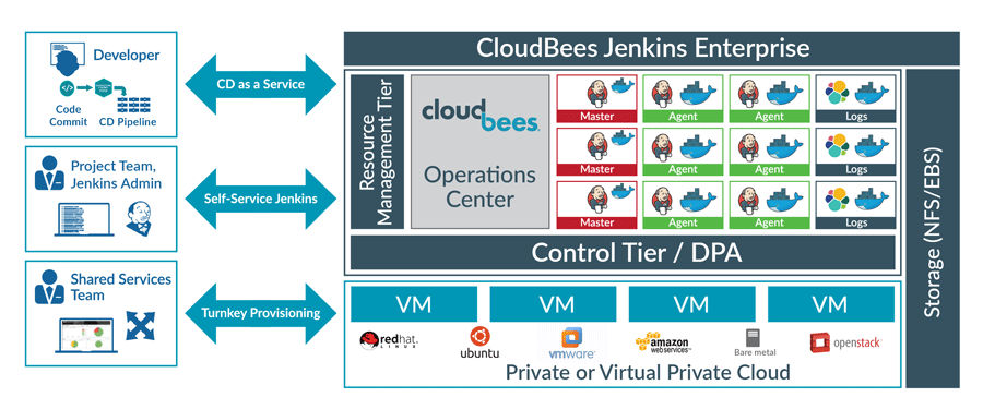 CloudBees Jenkins Enterprise Architecture Graphic