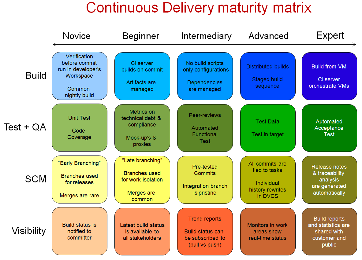 CD maturity mix