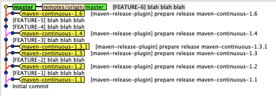 The kind of Git History we want, linear commits to master with tags branching off for the Maven Release plugin's commits