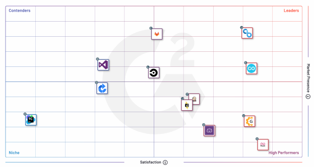 G2 Summer 2020 Enterprise Grid for Continuous Integration