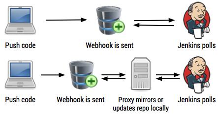 git-webhook-proxy speed up workspace clones