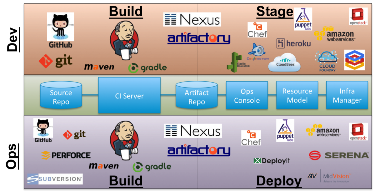 Dev and Ops Toolchains Intersect at Jenkins