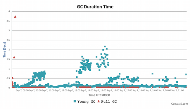 Company B Jenkins GC duration - G1 - no explicit pauses