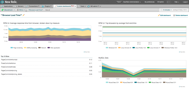 New Relic Custom Dashboards