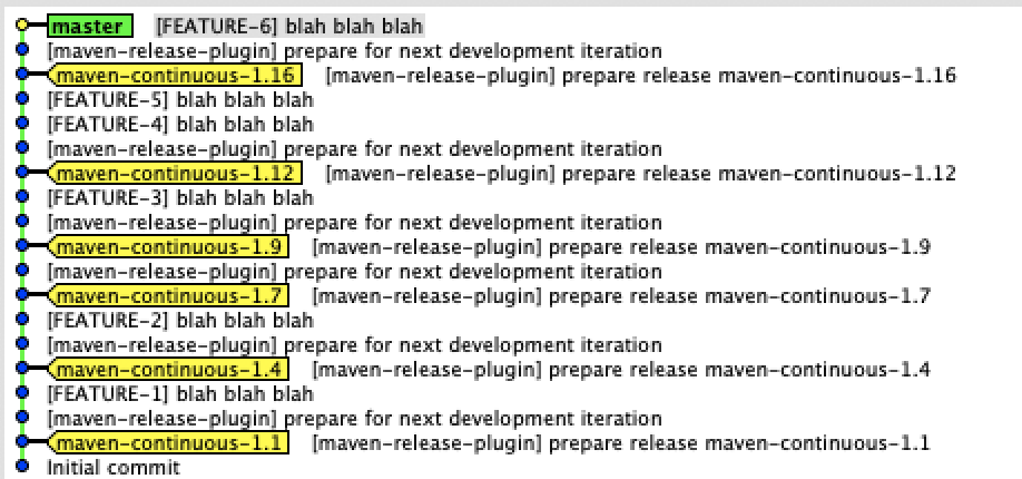 Not the kind of Git History we want, a linear history with the release commits in the linear flow