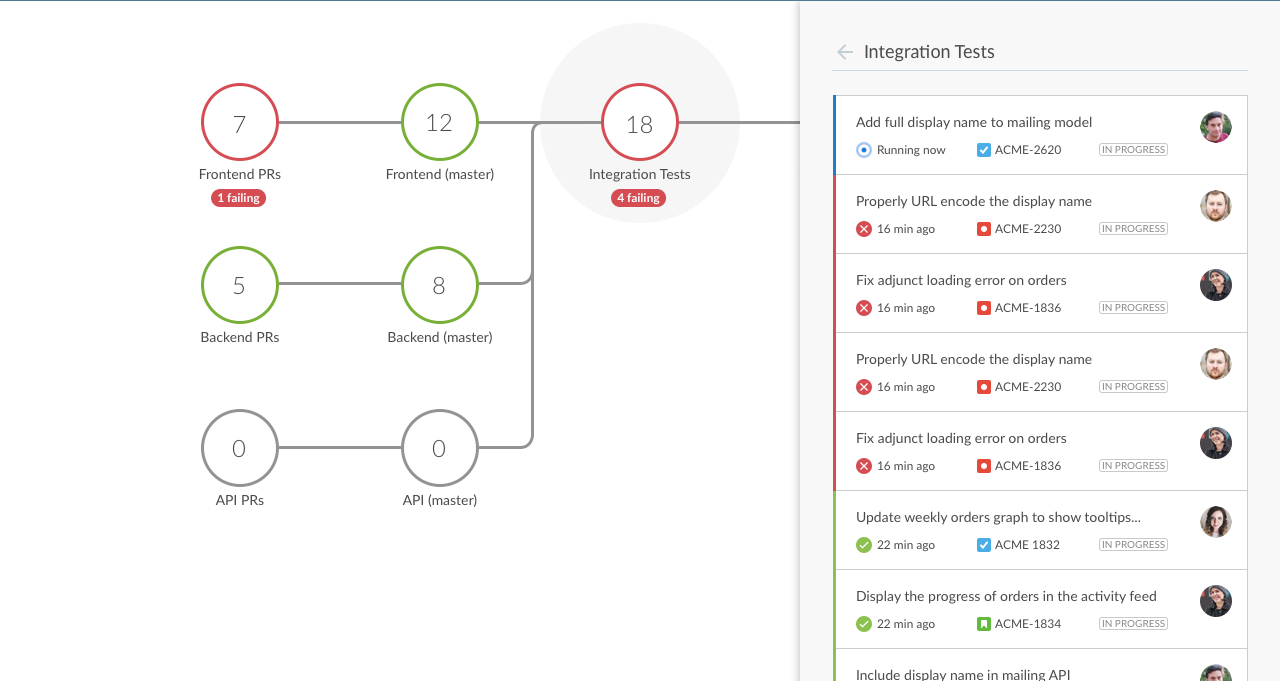 Real Time Visualization Of Value Streams With Cloudbees Devoptics Process Flow Diagram Vs Stream Map The Root Causes Failures Are Easily Diagnosed Accurate Up To Date Information Connected Across Software Delivery Lifecycle Provides Details That