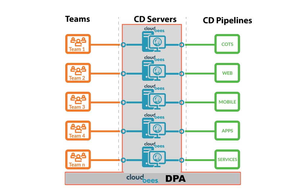 Distributed Pipeline Architecture 3