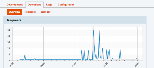 NewRelic add-on for performance monitoring