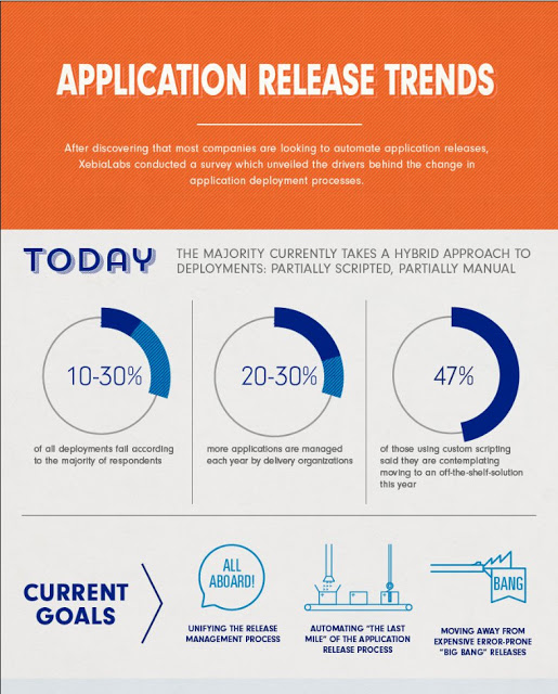 Application Release Trends 2013