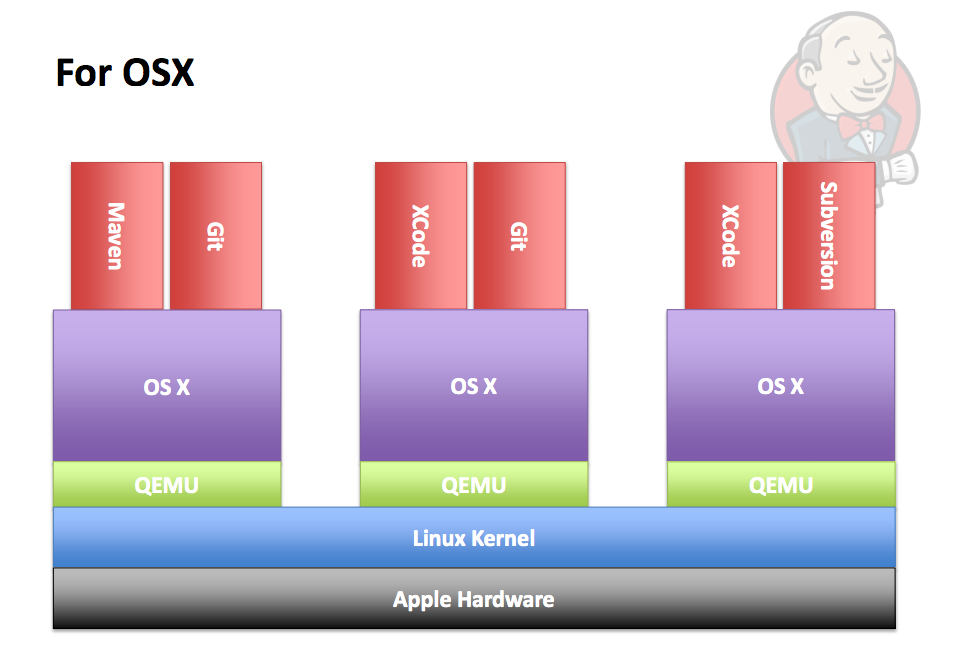virtualized iOS/OSX cloud
