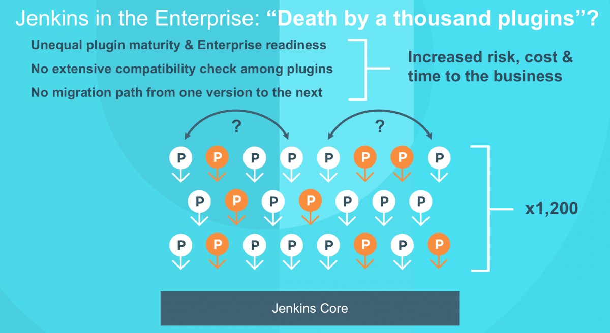 Jenkins in the Enterprise