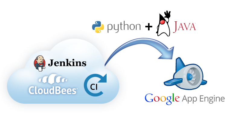 Google App Engine and CloudBees