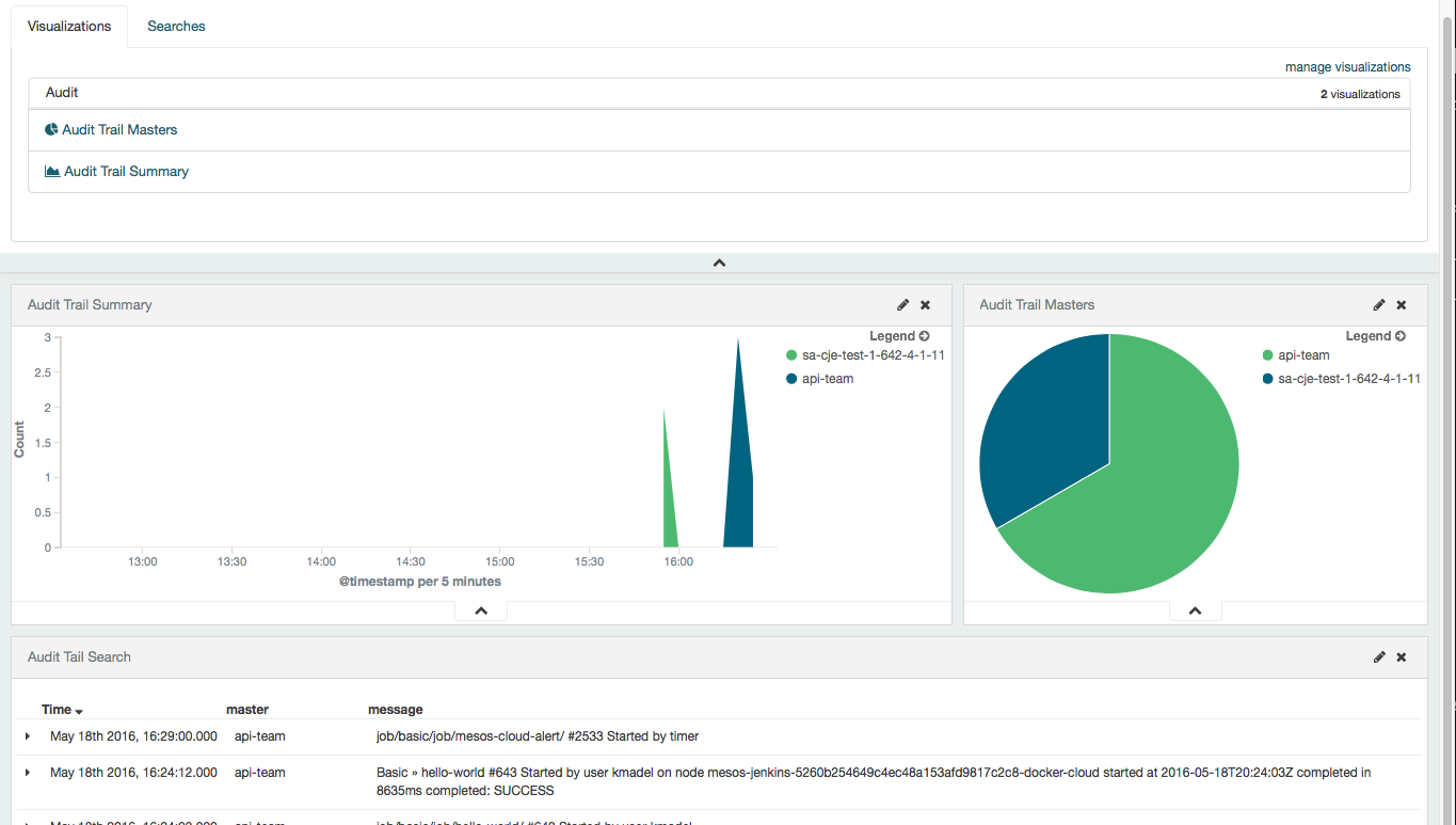 Audit Trail Dashboard with CloudBees Jenkins Analytics
