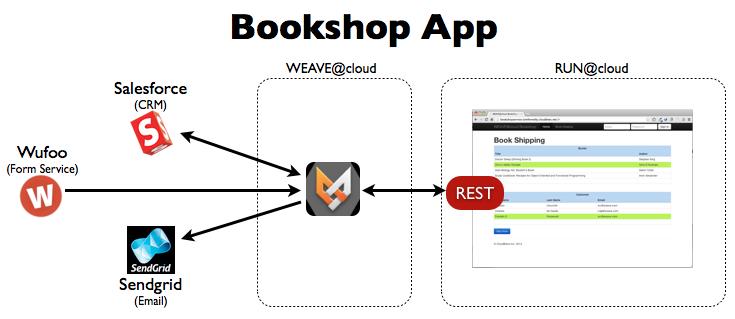 Bookshop App on Github
