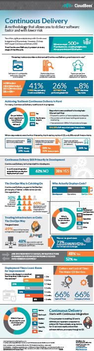 continuous-delivery-infographic