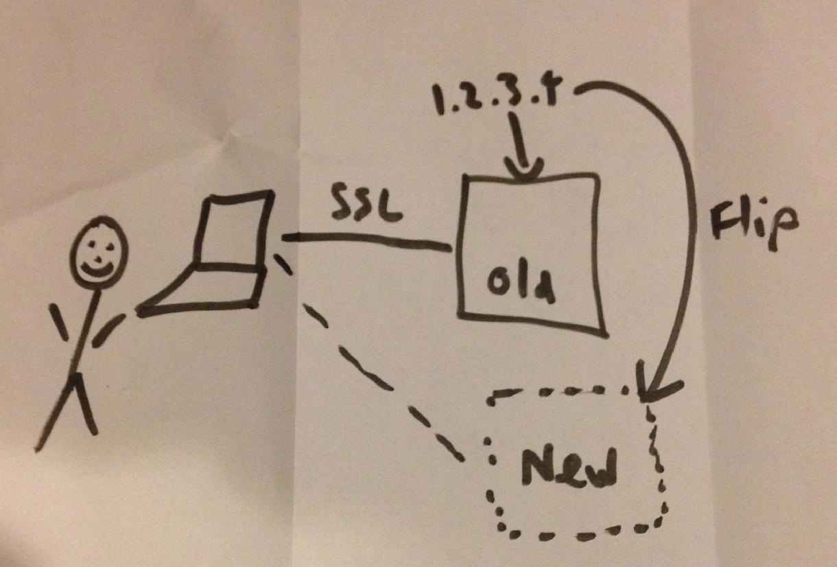 SSL services drawing