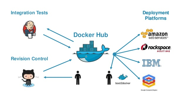 Docker Hub integration tests