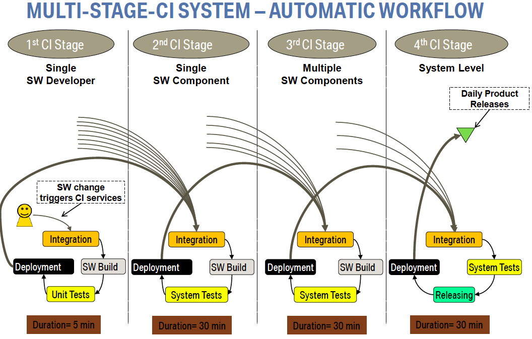 Multi Stage CI System