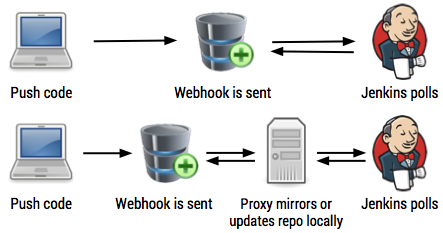 git-webhook-proxy speed up workspace clones